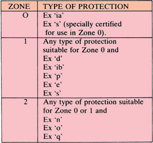 Special Protection- zone and type of Protection - FITCO - explosion protection